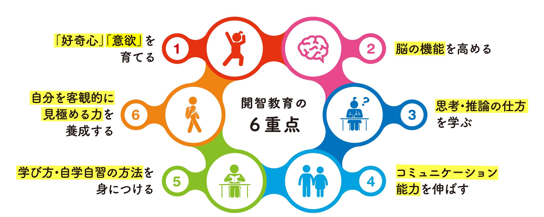教育の6重点